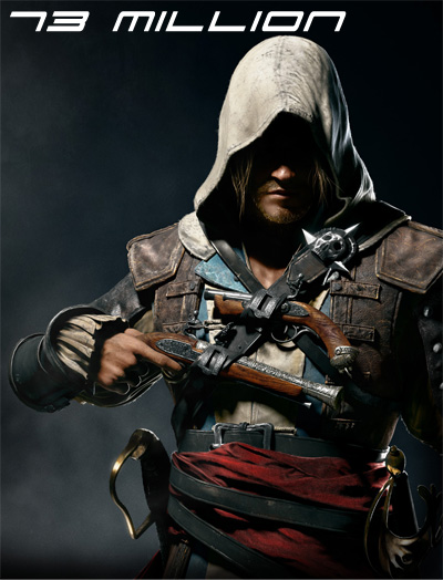 Assassins Creed Sales