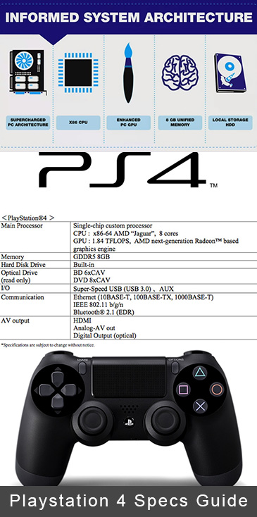 Playstation 4 Specs Guide