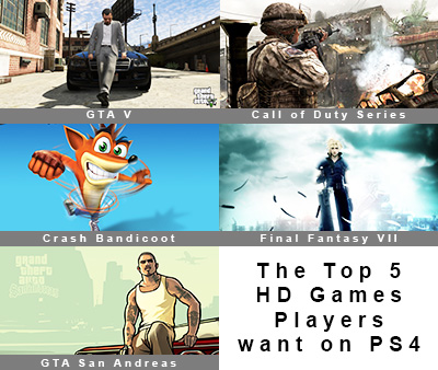 The Top Five HD Games Players want on PS4