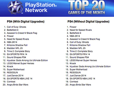 The Top Selling PS4 Game In November Is...
